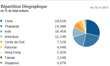 templeton asia growth repartition des pays