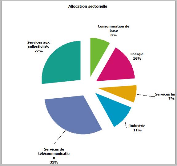 Capture-PEA-allocation sectorielle-juin2013