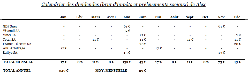 Capture-PEA-calendrier dividende-juin2013