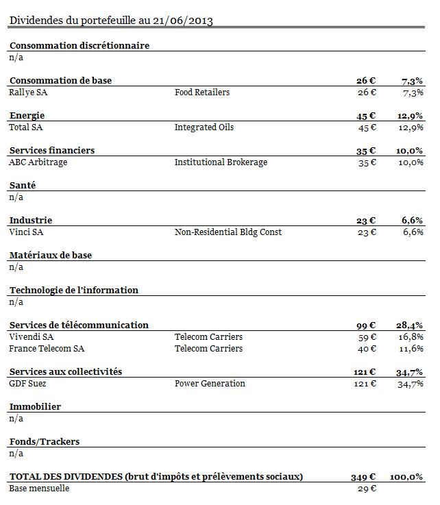 Capture-PEA-secteur dividende-juin2013
