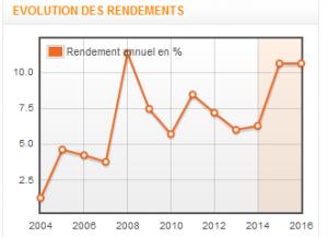 Les rendements de RALLYE depuis 2004. Sources : trandingsat.com